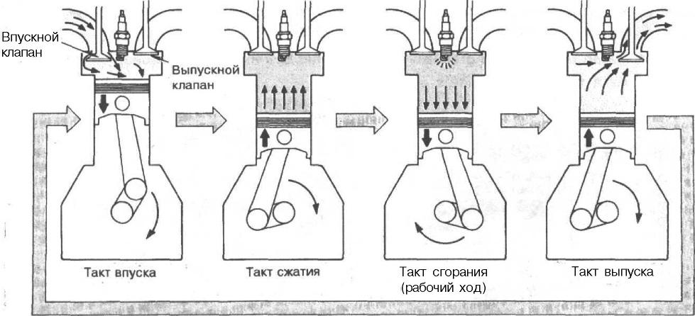 Принцип работы 4-тактного двигателя
