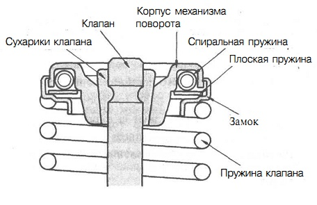 Механизм поворота клапана