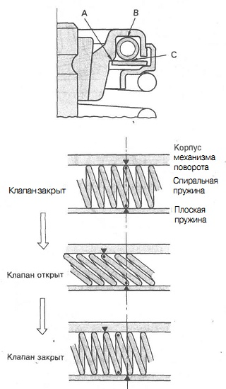 Работа механизма поворота клапана