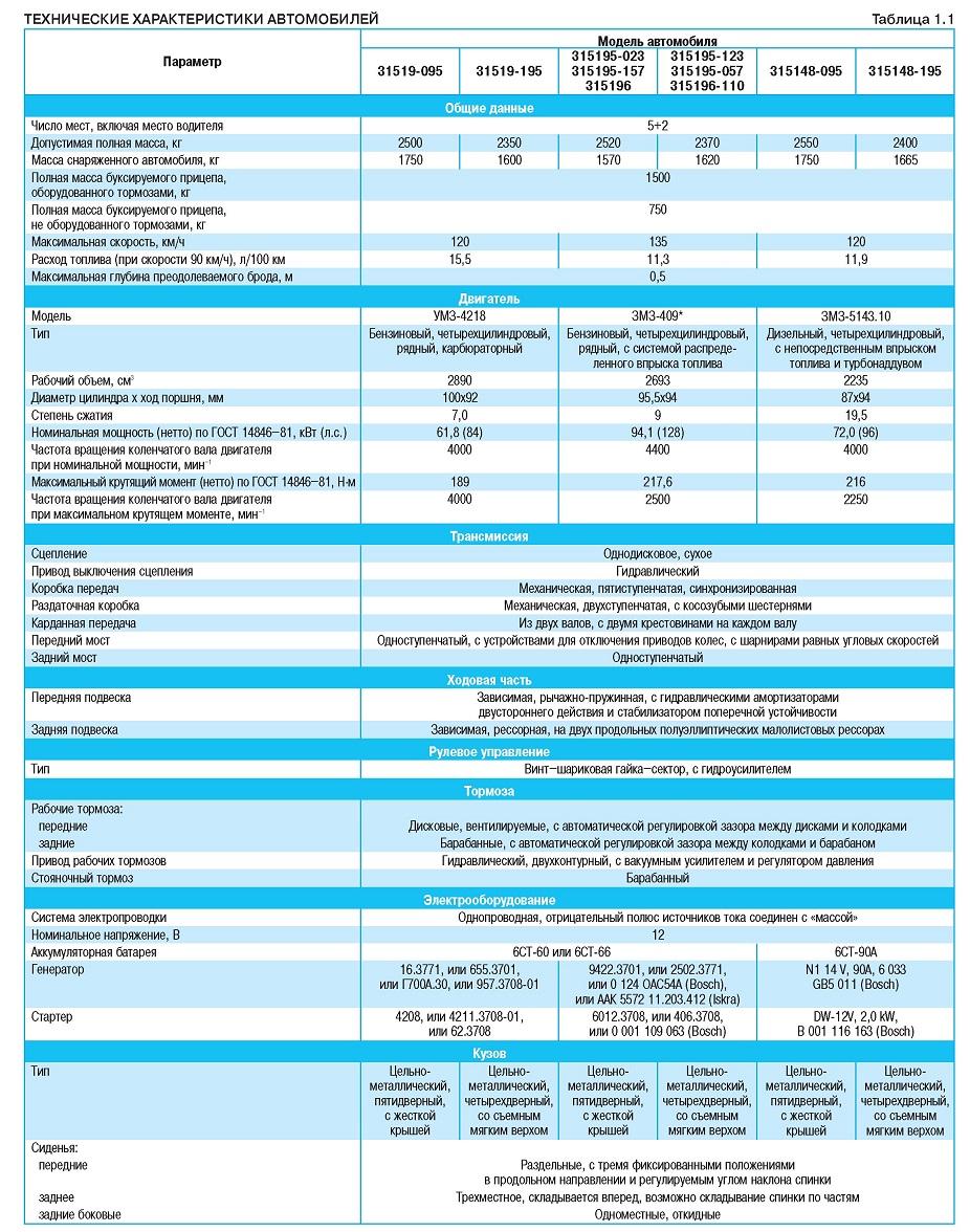 УАЗ Хантер технические характеристики