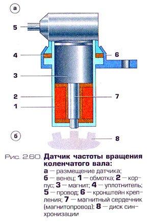 Датчик положения коленчатого вала - устройство и принцип работы.