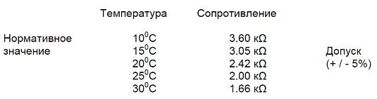 Проверка датчика температуры ДМРВ Bosch