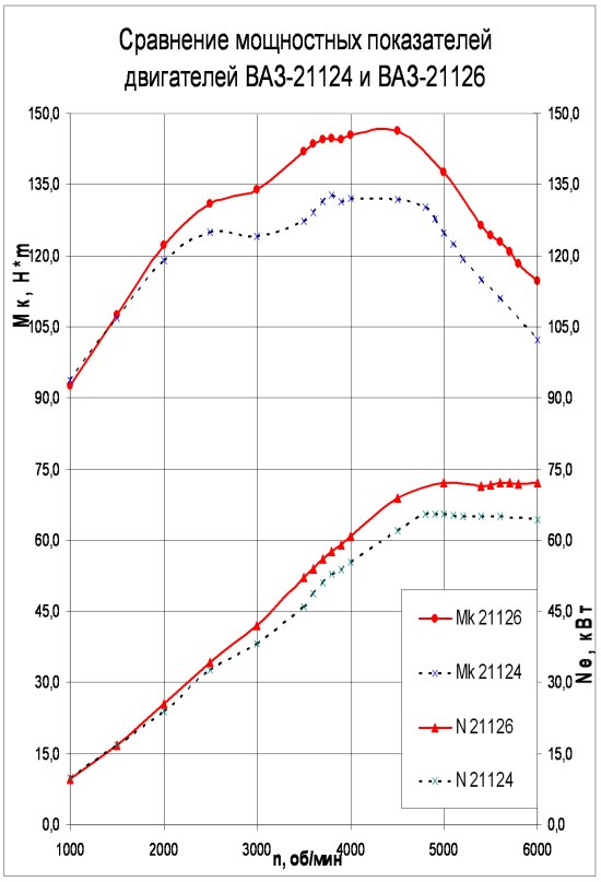 Сравнение технических характеристик двигателей ВАЗ-21124 и ВАЗ-21126
