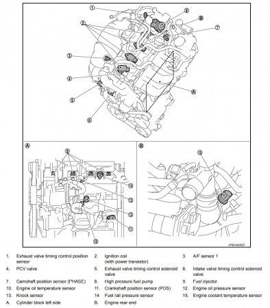 Расположение элементов системы управления двигателем Nissan Juke 2016