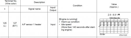 Nissan Juke - ошибки p0030, p0031, p0032