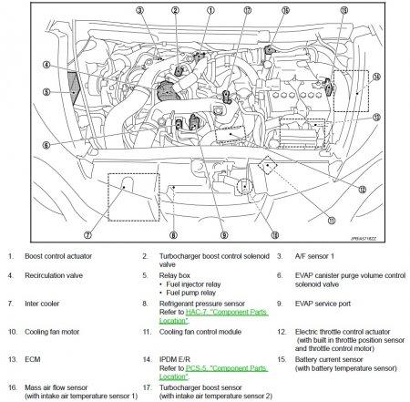 Nissan Juke - подкапотное пространство