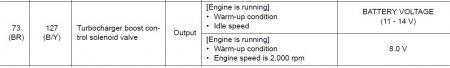 Nissan Juke - назначение контакта 73 ECM