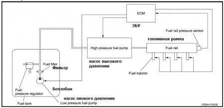Блок-схема устройства топливной системы Nissan Juke 2016