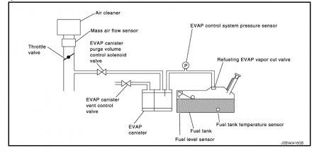 Система улавливания паров бензина (EVAP)